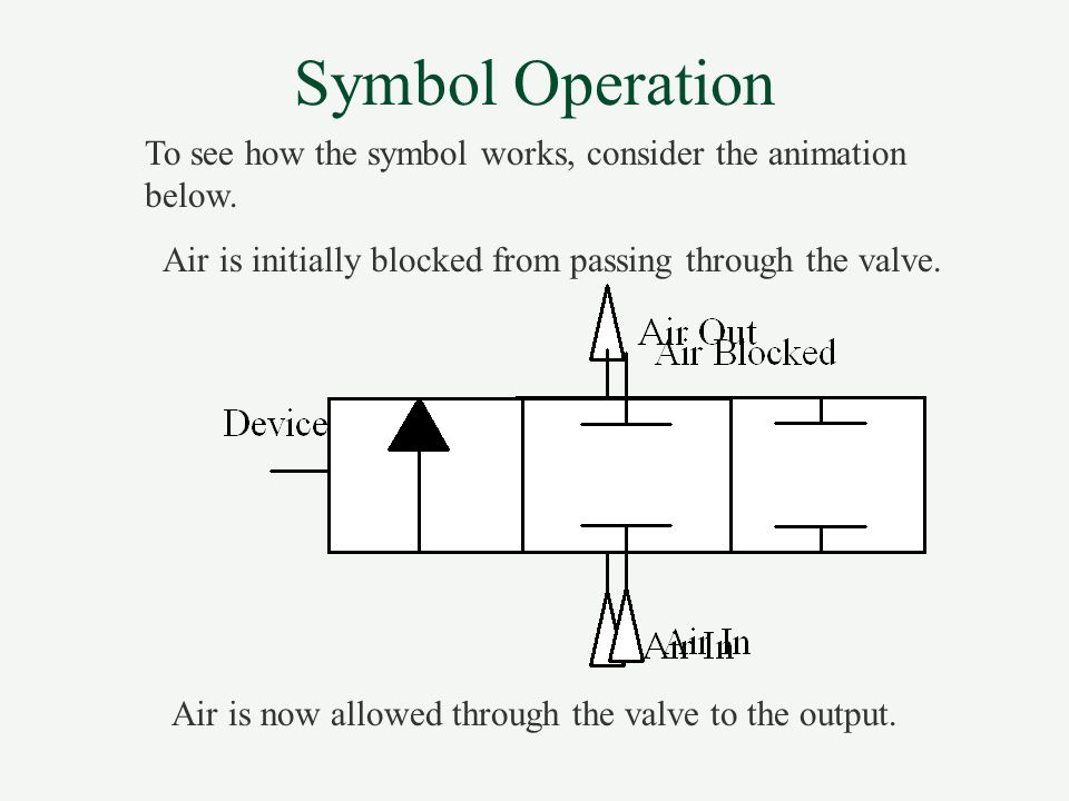 2/2 Way Directional Control Valve 2/2 Wegeventil The circuit symbol describes the operation of the valve.