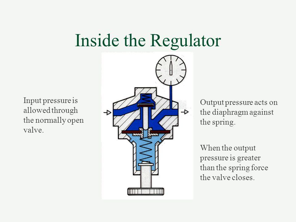 Pressure Regulator With Relief Port Druckregelventil mit Druckentlastung The output pressure is regulated by the spring pressure.