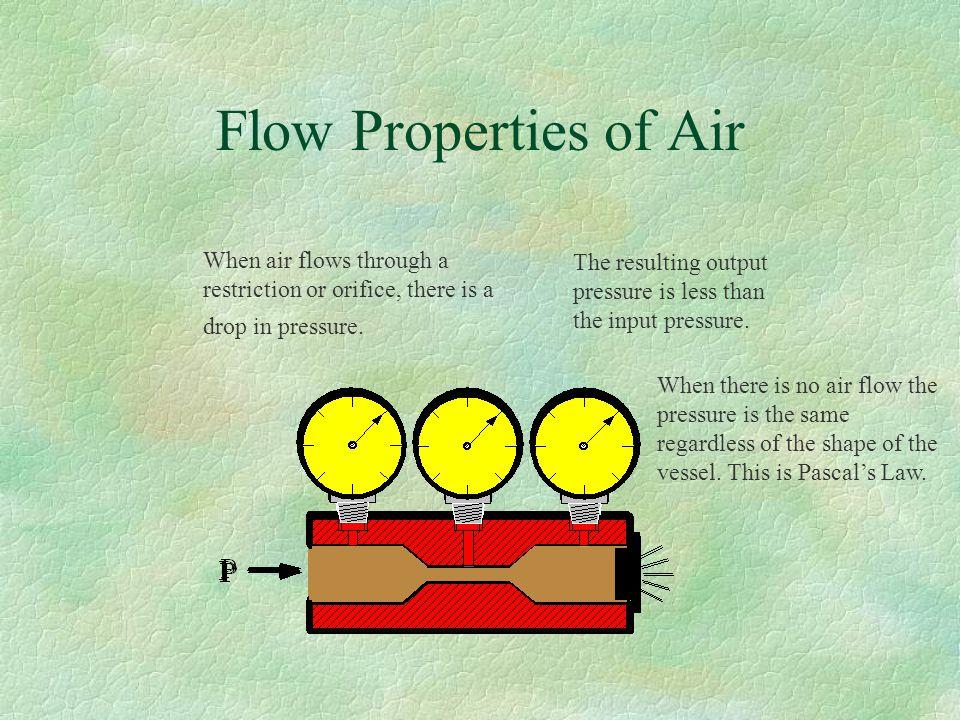 Pressure Properties of Air