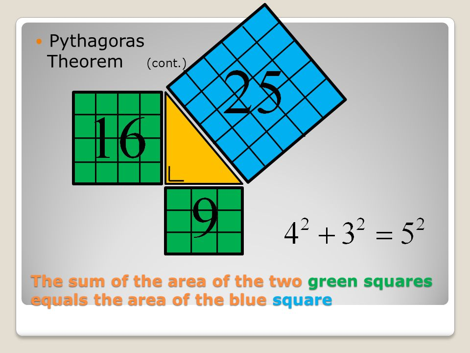 The sum of the area of the two green squares equals the area of the blue square Pythagoras Theorem (cont.)