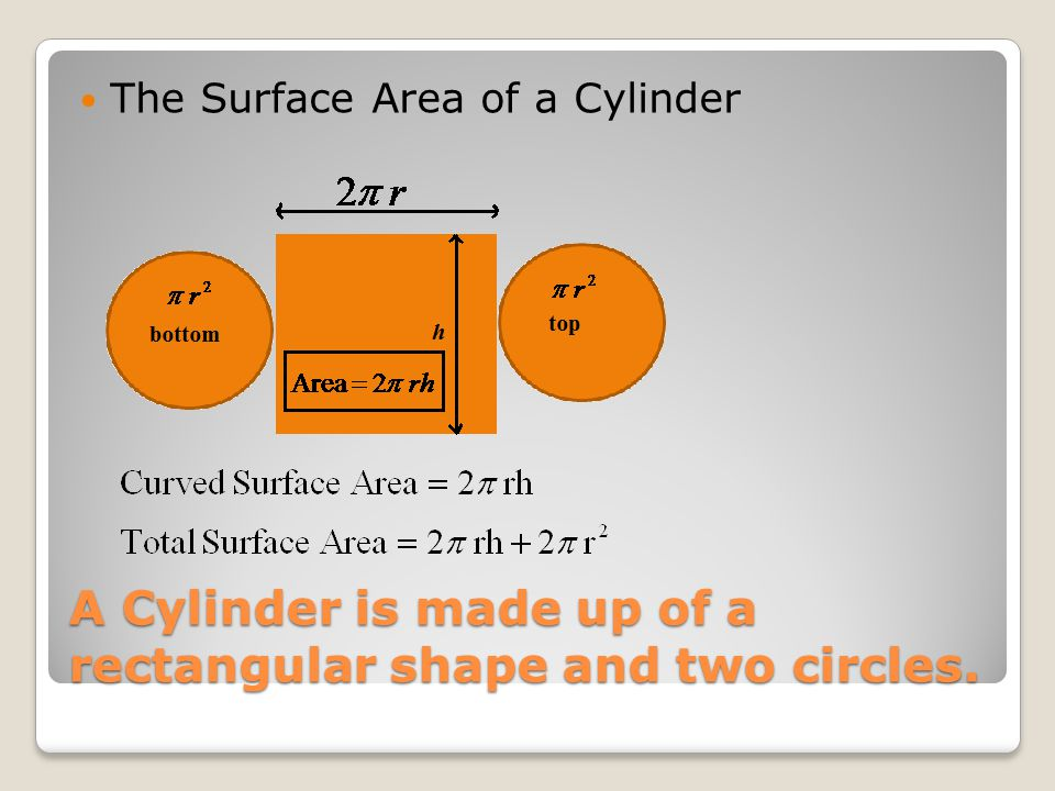 A Cylinder is made up of a rectangular shape and two circles. The Surface Area of a Cylinder
