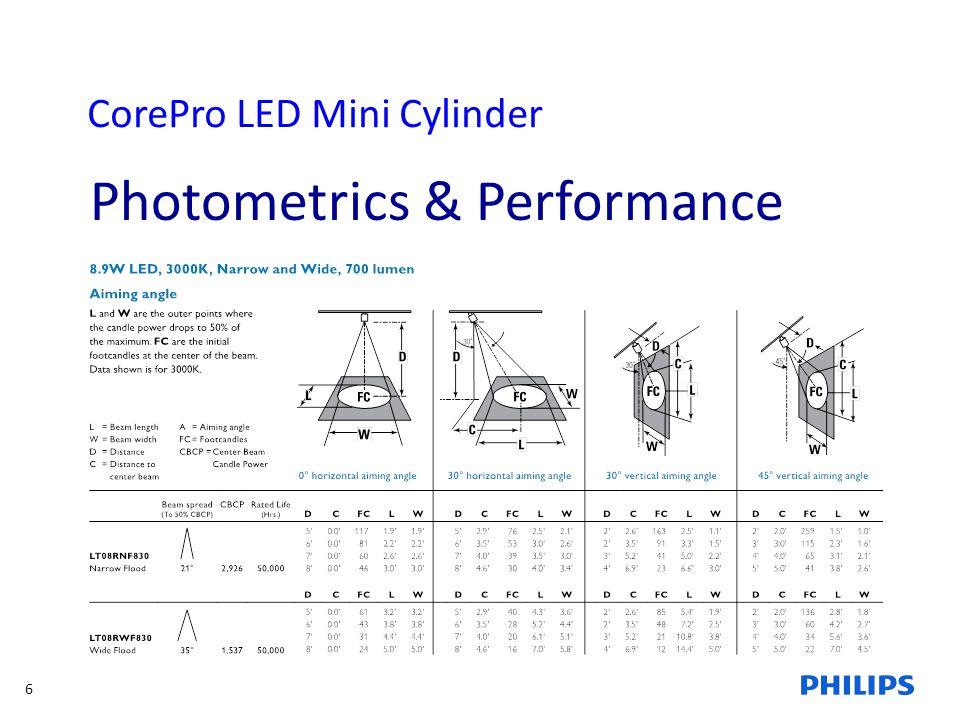 6 CorePro LED Mini Cylinder Photometrics & Performance