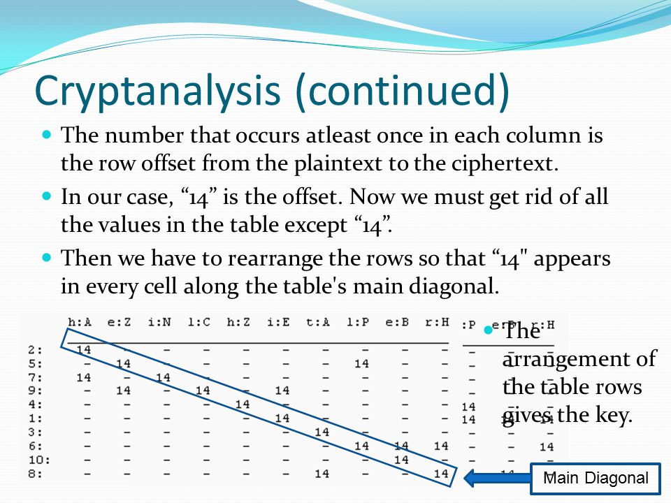 Cryptanalysis (continued) The number that occurs atleast once in each column is the row offset from the plaintext to the ciphertext.