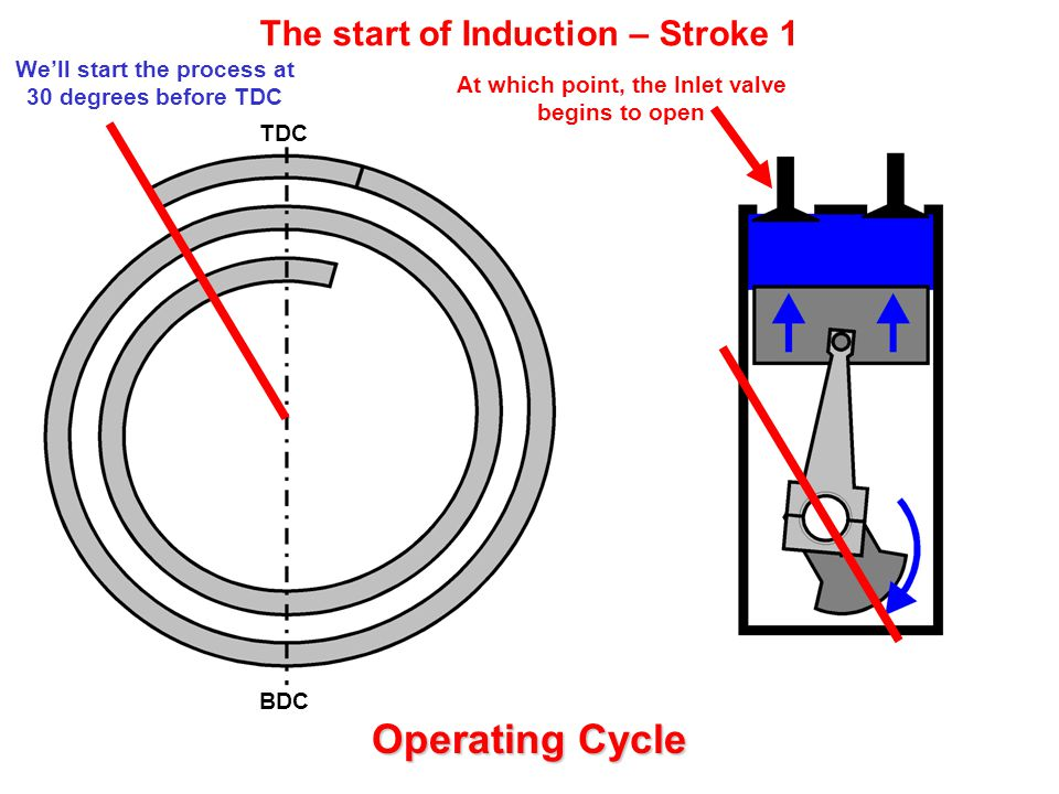 We'll start the process at 30 degrees before TDC The start of Induction – Stroke 1 TDC BDC At which point, the Inlet valve begins to open Operating Cycle
