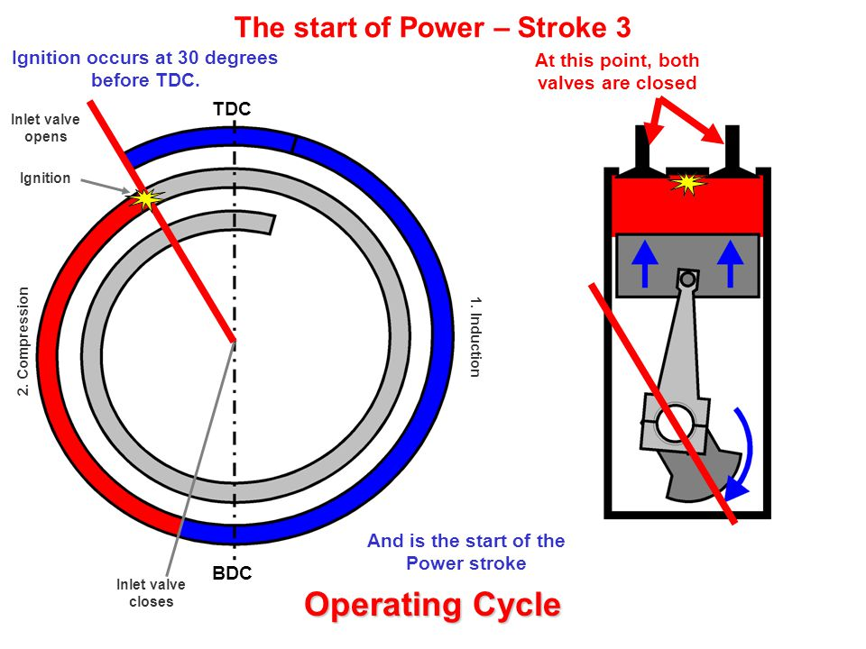 Ignition occurs at 30 degrees before TDC.