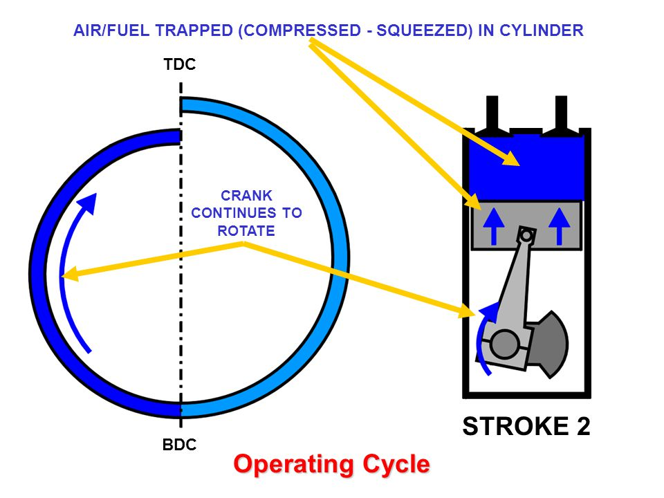 TDC BDC STROKE 2 PISTON MOVES BACK UP CYLINDER AIR/FUEL TRAPPED (COMPRESSED - SQUEEZED) IN CYLINDER CRANK CONTINUES TO ROTATE Operating Cycle