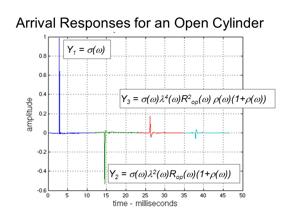 Arrival Responses for an Open Cylinder Y 1 =  (  ) Y 2 =  (  ) 2 (  )R op (  )(1+  (  )) Y 3 =  (  ) 4 (  )R 2 op (  )  (  )(1+  (  ))