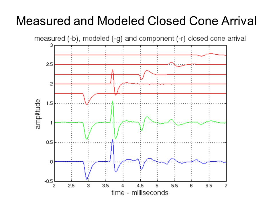 Measured and Modeled Closed Cone Arrival