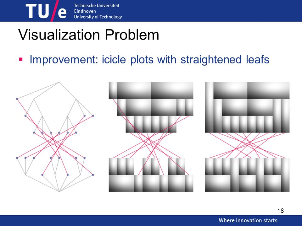 Visualization Problem  Improvement: icicle plots with straightened leafs 18