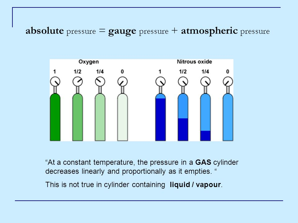 absolute pressure = gauge pressure + atmospheric pressure At a constant temperature, the pressure in a GAS cylinder decreases linearly and proportionally as it empties.