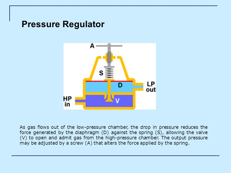 Pressure Regulator As gas flows out of the low-pressure chamber, the drop in pressure reduces the force generated by the diaphragm (D) against the spring (S), allowing the valve (V) to open and admit gas from the high-pressure chamber.