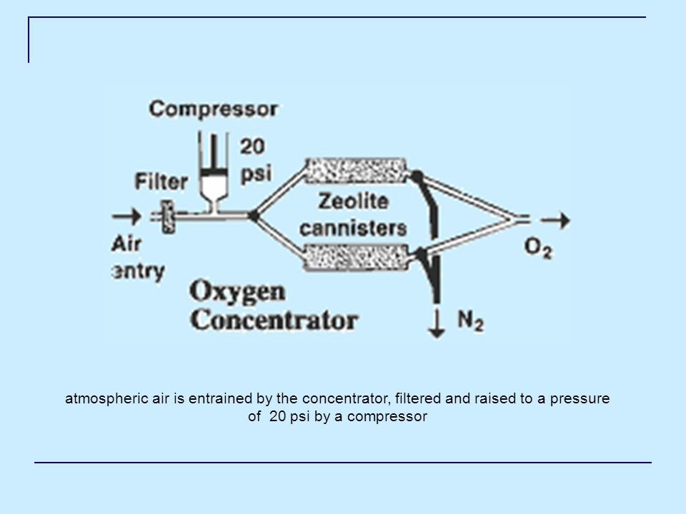 atmospheric air is entrained by the concentrator, filtered and raised to a pressure of 20 psi by a compressor