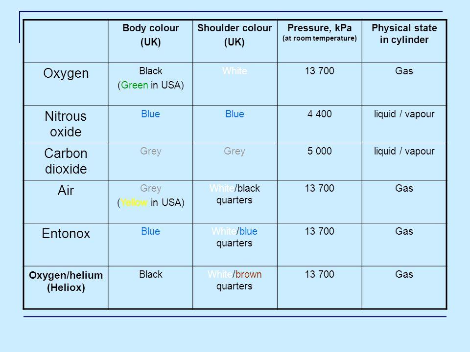 OxygenWhite Nitrous oxideLight blue Medical airBlack and white SuctionYellow NitrogenBlack Carbon dioxideGrey HeliumBrown Standard colour