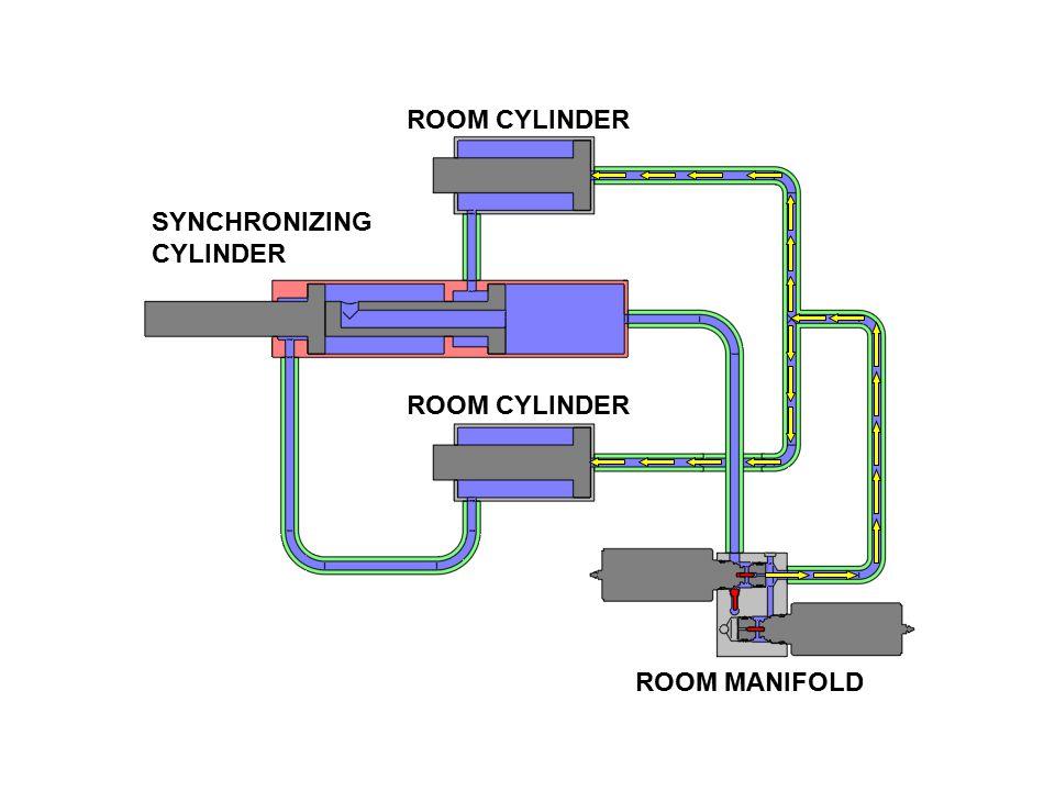 SYNCHRONIZING CYLINDER ROOM CYLINDER ROOM MANIFOLD