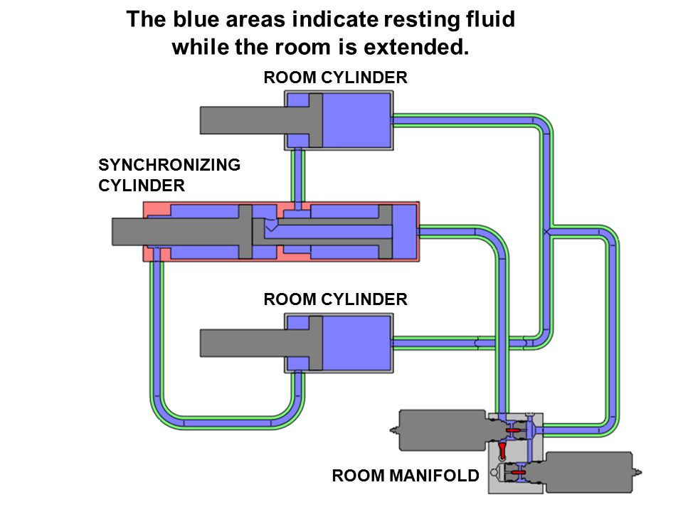 The blue areas indicate resting fluid while the room is extended. SYNCHRONIZING CYLINDER ROOM CYLINDER ROOM MANIFOLD