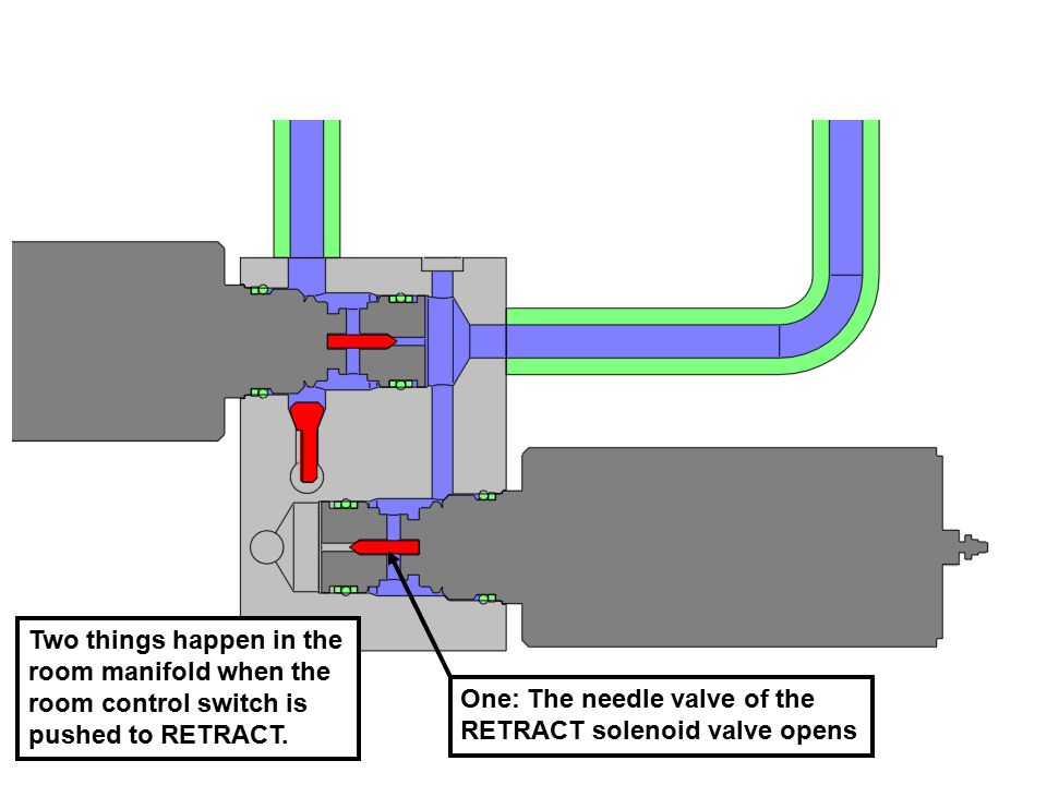 Two things happen in the room manifold when the room control switch is pushed to RETRACT.