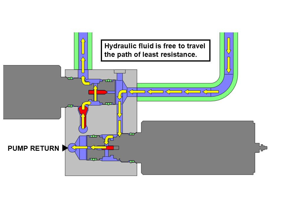 Hydraulic fluid is free to travel the path of least resistance. PUMP RETURN 
