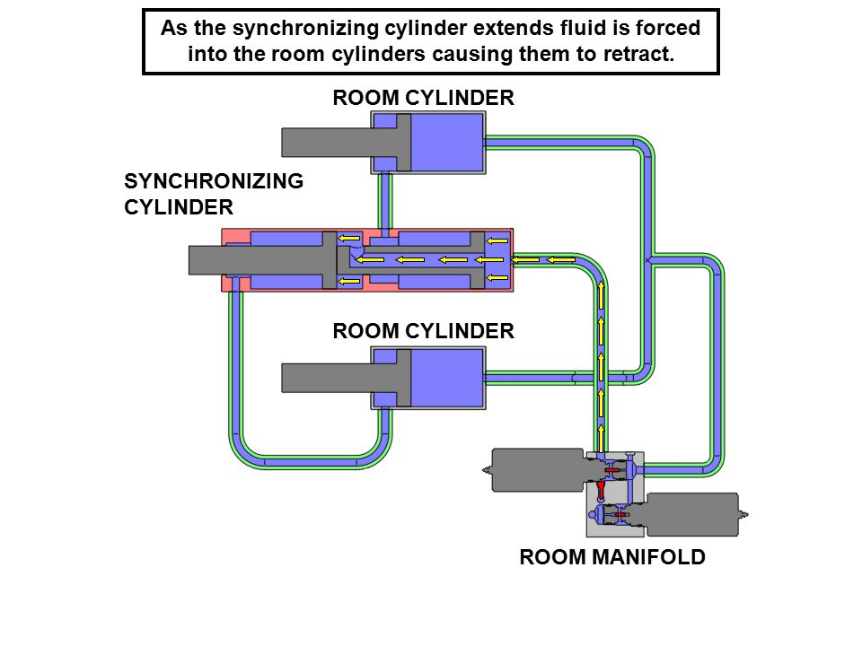 As the synchronizing cylinder extends fluid is forced into the room cylinders causing them to retract. SYNCHRONIZING CYLINDER ROOM CYLINDER ROOM MANIF
