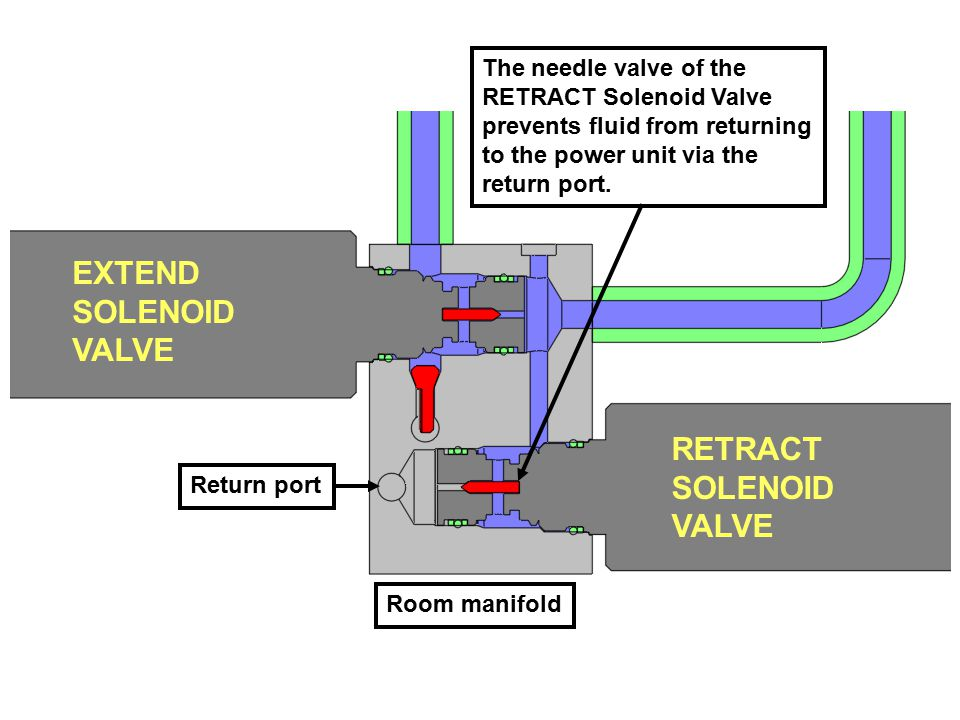 EXTEND SOLENOID VALVE RETRACT SOLENOID VALVE The needle valve of the RETRACT Solenoid Valve prevents fluid from returning to the power unit via the return port.