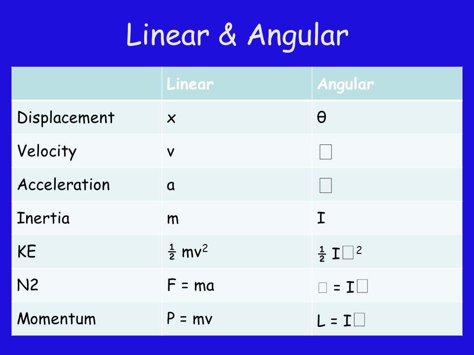 Linear & Angular LinearAngular Displacementxθ Velocityv  Accelerationa  InertiamI KE½ mv 2 ½ I  2 N2F = ma  = I  MomentumP = mv L = I 