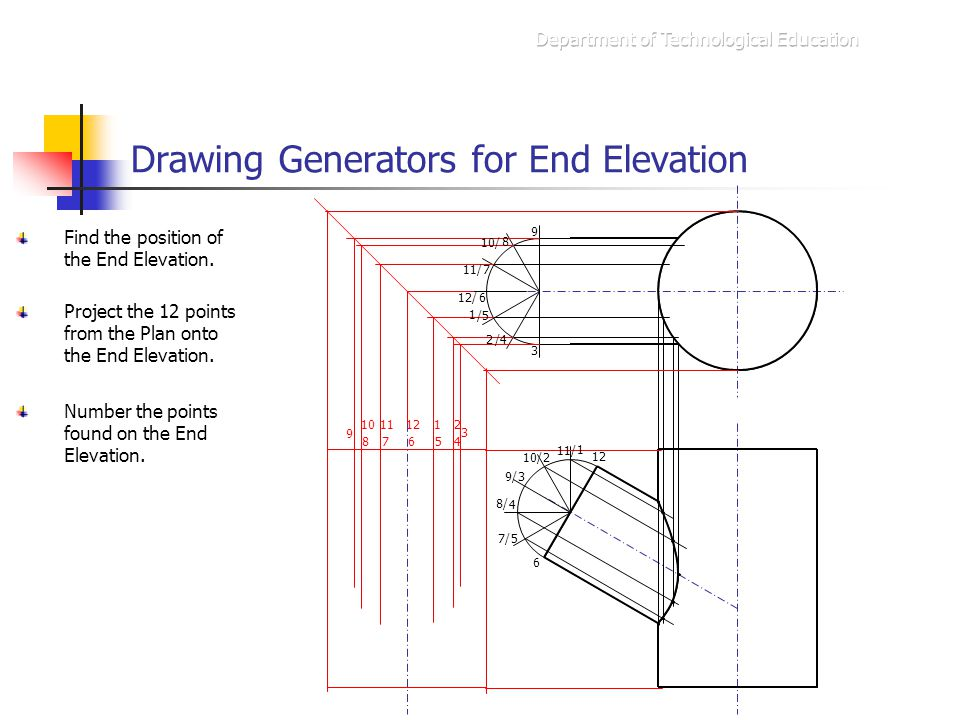 Drawing Generators for End Elevation Find the position of the End Elevation.
