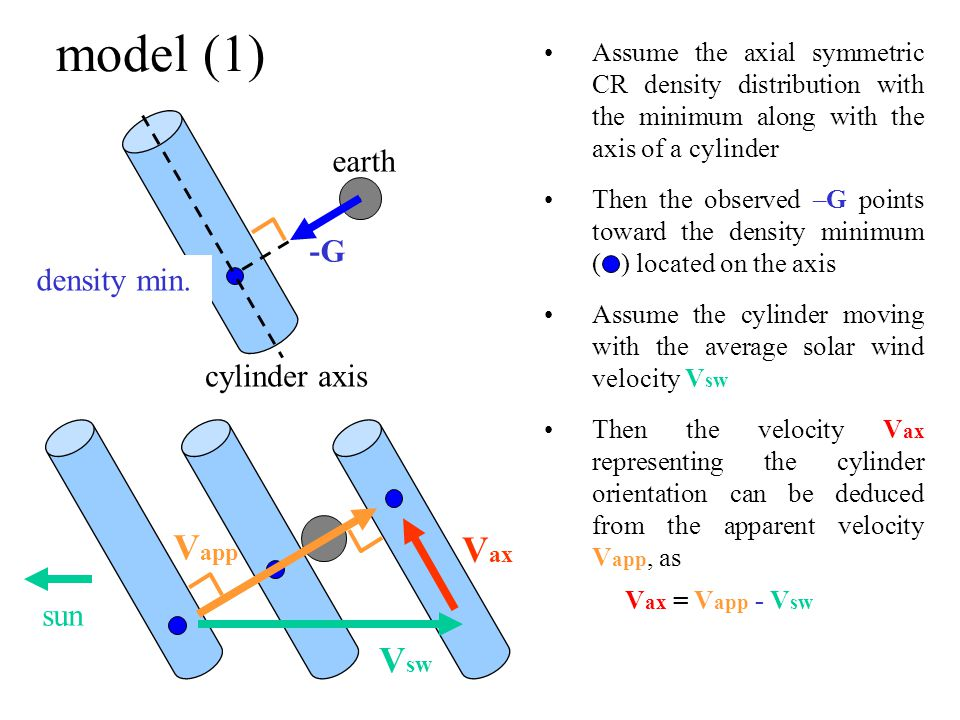 Assume the axial symmetric CR density distribution with the minimum along with the axis of a cylinder Then the observed –G points toward the density minimum ( ) located on the axis Assume the cylinder moving with the average solar wind velocity V sw Then the velocity V ax representing the cylinder orientation can be deduced from the apparent velocity V app, as V ax = V app - V sw model (1) V sw V ax sun V app earth -G cylinder axis density min.