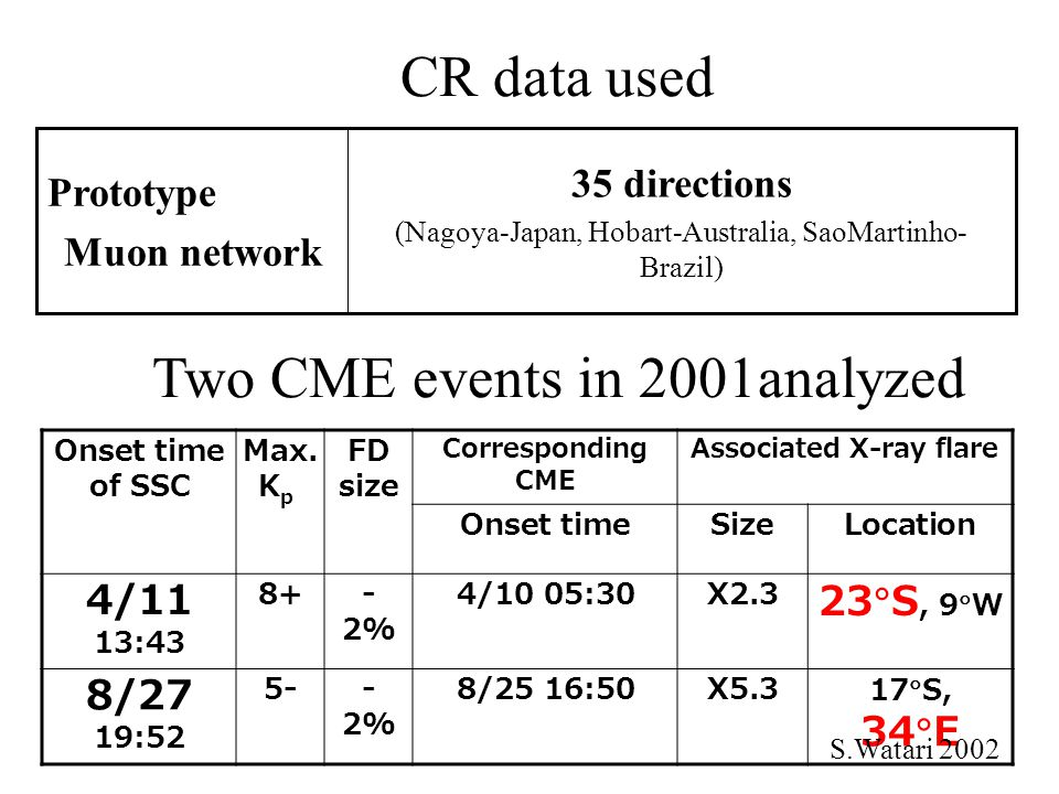 Two CME events in 2001analyzed 35 directions (Nagoya-Japan, Hobart-Australia, SaoMartinho- Brazil) Prototype Muon network Onset time of SSC Max.