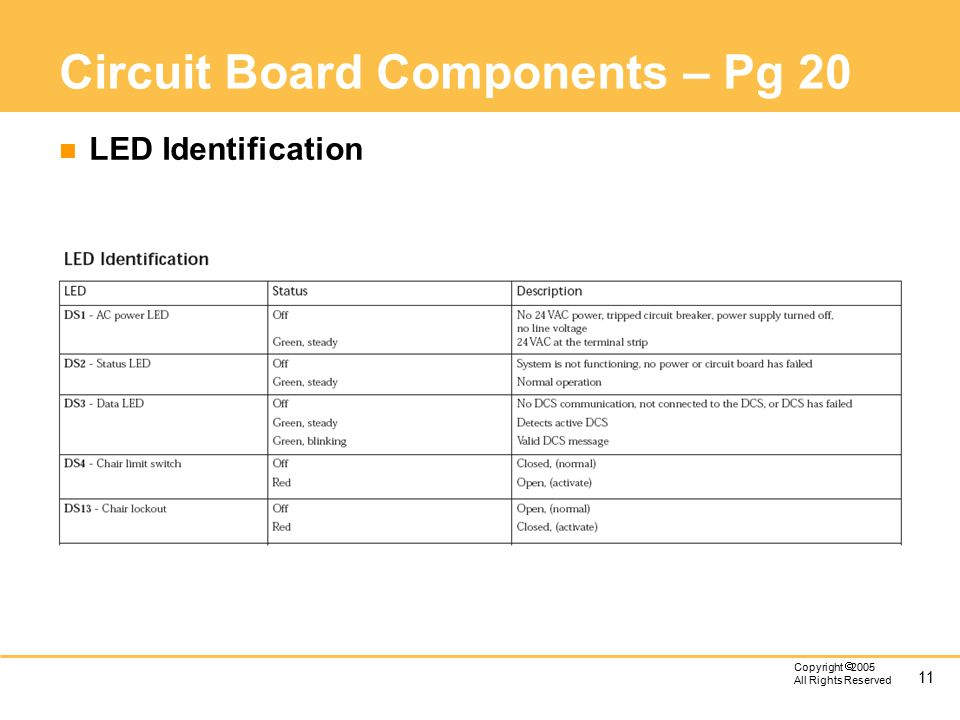 11 Copyright  2005 All Rights Reserved Circuit Board Components – Pg 20 n LED Identification
