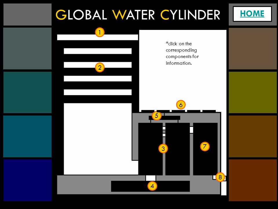 GLOBAL WATER CYLINDER HOME 1 2 4 3 5 6 7 8 *click on the corresponding components for information.