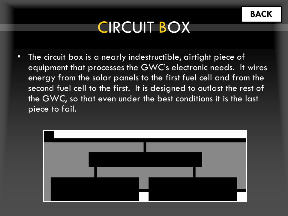 CIRCUIT BOX The circuit box is a nearly indestructible, airtight piece of equipment that processes the GWC's electronic needs.