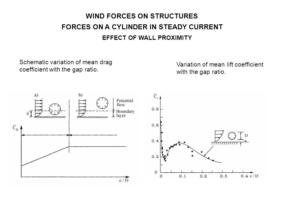 EFFECT OF WALL PROXIMITY WIND FORCES ON STRUCTURES FORCES ON A CYLINDER IN STEADY CURRENT Schematic variation of mean drag coefficient with the gap ra
