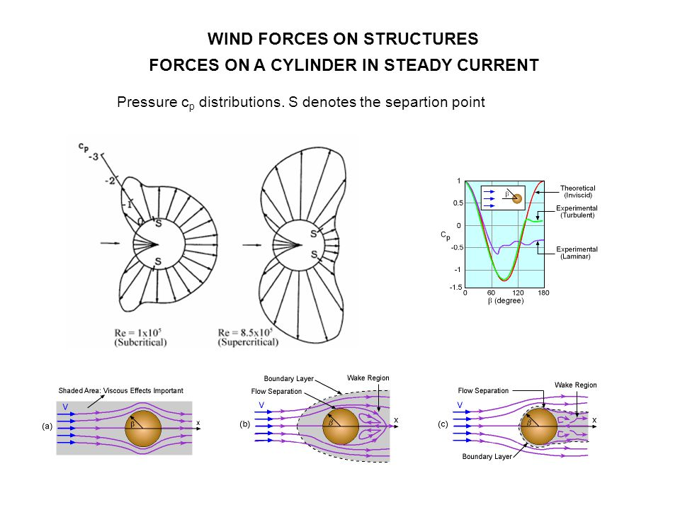 WIND FORCES ON STRUCTURES FORCES ON A CYLINDER IN STEADY CURRENT Pressure c p distributions. S denotes the separtion point