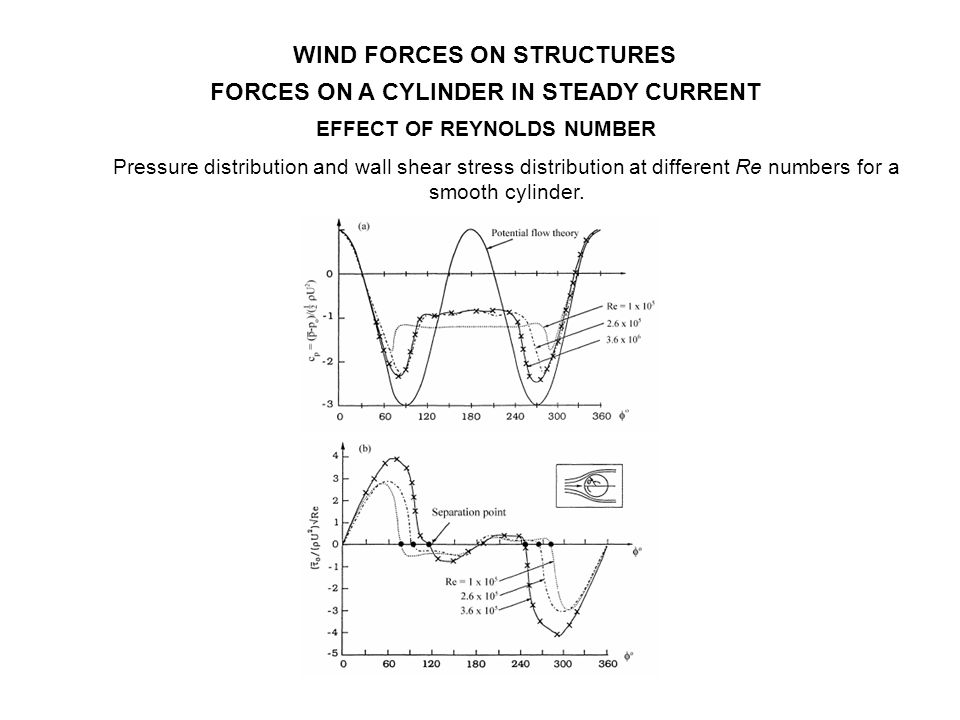WIND FORCES ON STRUCTURES FORCES ON A CYLINDER IN STEADY CURRENT Pressure distribution and wall shear stress distribution at different Re numbers for