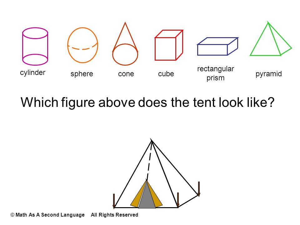Which figure above does the tent look like? cylinder sphereconecube rectangular prism pyramid © Math As A Second Language All Rights Reserved