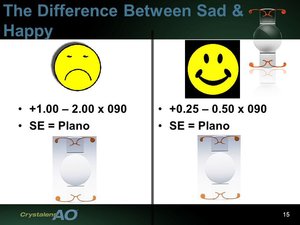 15 The Difference Between Sad & Happy +1.00 – 2.00 x 090 SE = Plano +0.25 – 0.50 x 090 SE = Plano