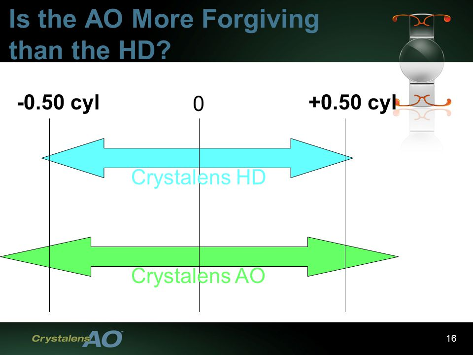 16 0 +0.50 cyl-0.50 cyl Crystalens HD Crystalens AO Is the AO More Forgiving than the HD