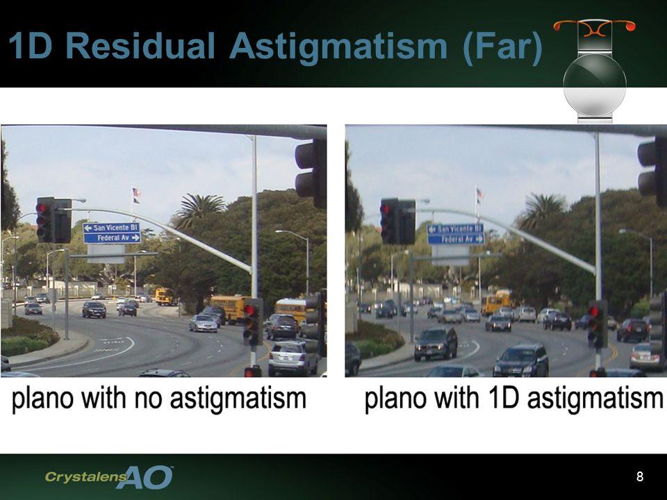 8 1D Residual Astigmatism (Far)