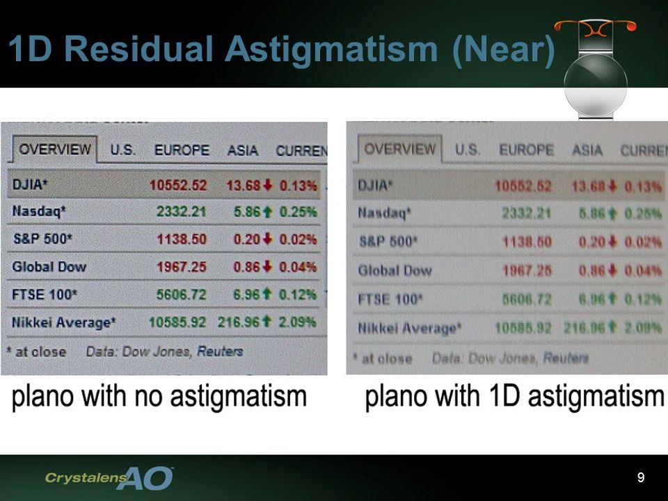 9 1D Residual Astigmatism (Near)