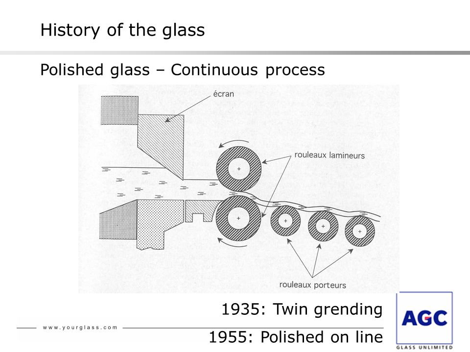History of the glass Polished glass – Continuous process 1935: Twin grending 1955: Polished on line