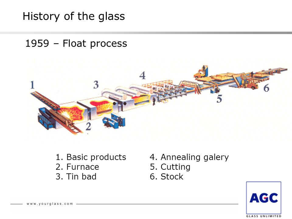 History of the glass 1959 – Float process 1. Basic products 2.
