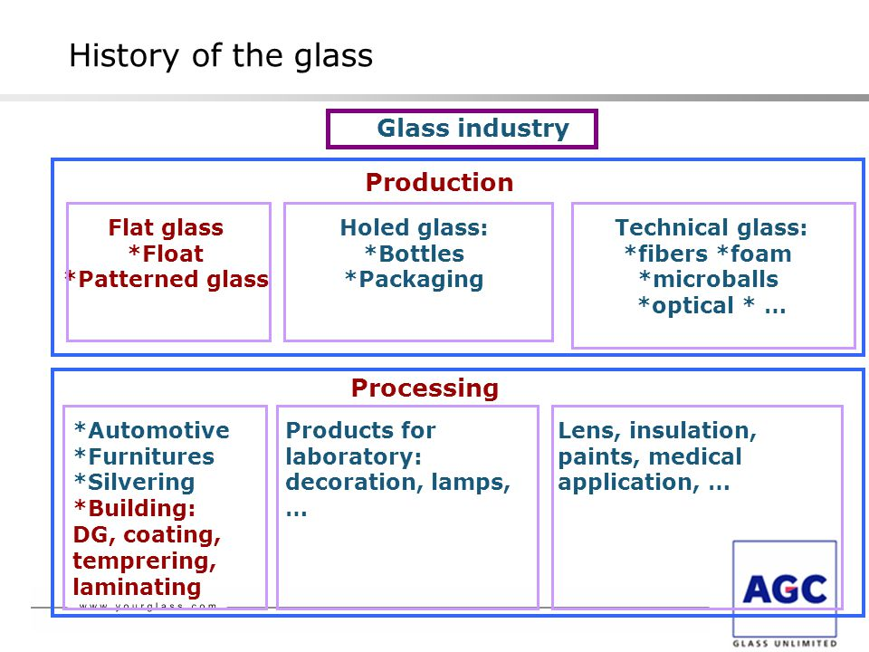 Glass industry Production Flat glass *Float *Patterned glass Holed glass: *Bottles *Packaging Technical glass: *fibers *foam *microballs *optical * … *Automotive *Furnitures *Silvering *Building: DG, coating, temprering, laminating Products for laboratory: decoration, lamps, … Lens, insulation, paints, medical application, … Processing History of the glass