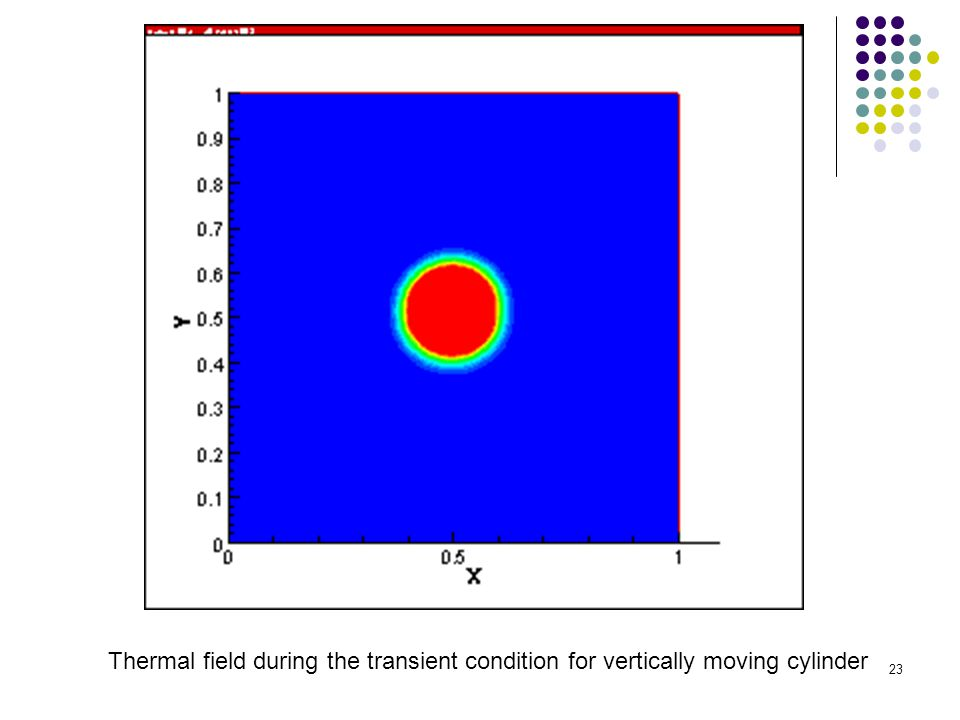 23 Thermal field during the transient condition for vertically moving cylinder