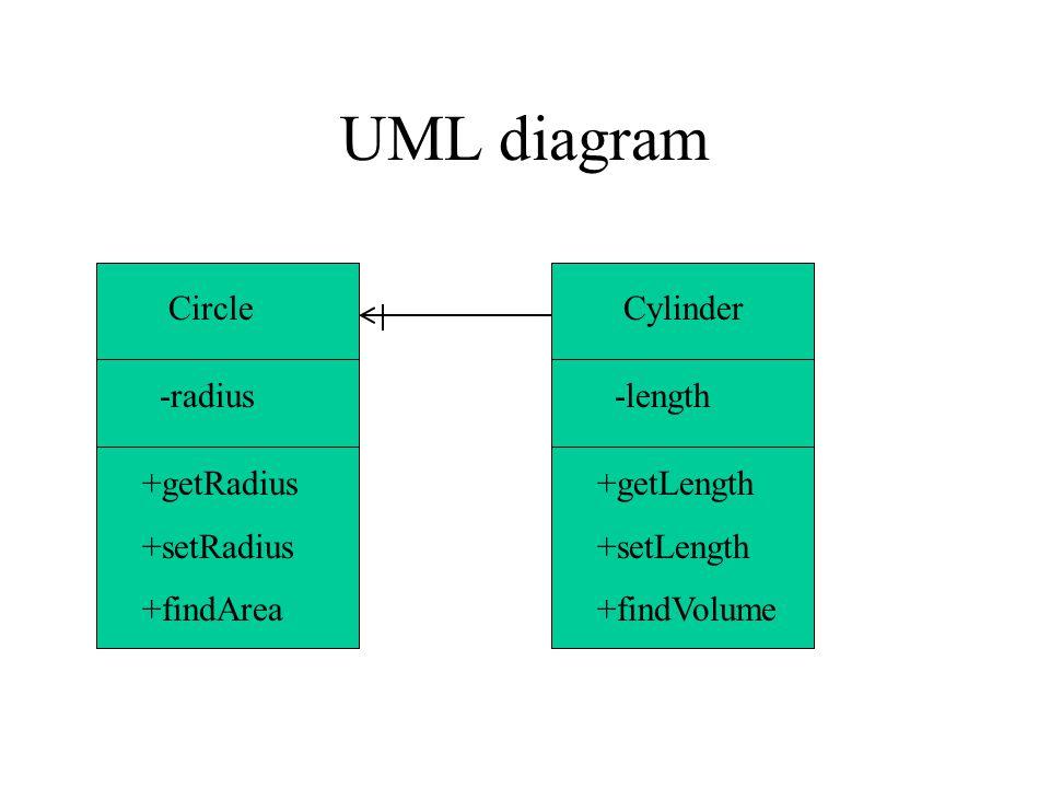 UML diagram Circle -radius +getRadius +setRadius +findArea Cylinder -length +getLength +setLength +findVolume