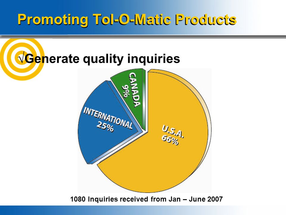 Promoting Tol-O-Matic Products √Generate quality inquiries 1080 Inquiries received from Jan – June 2007