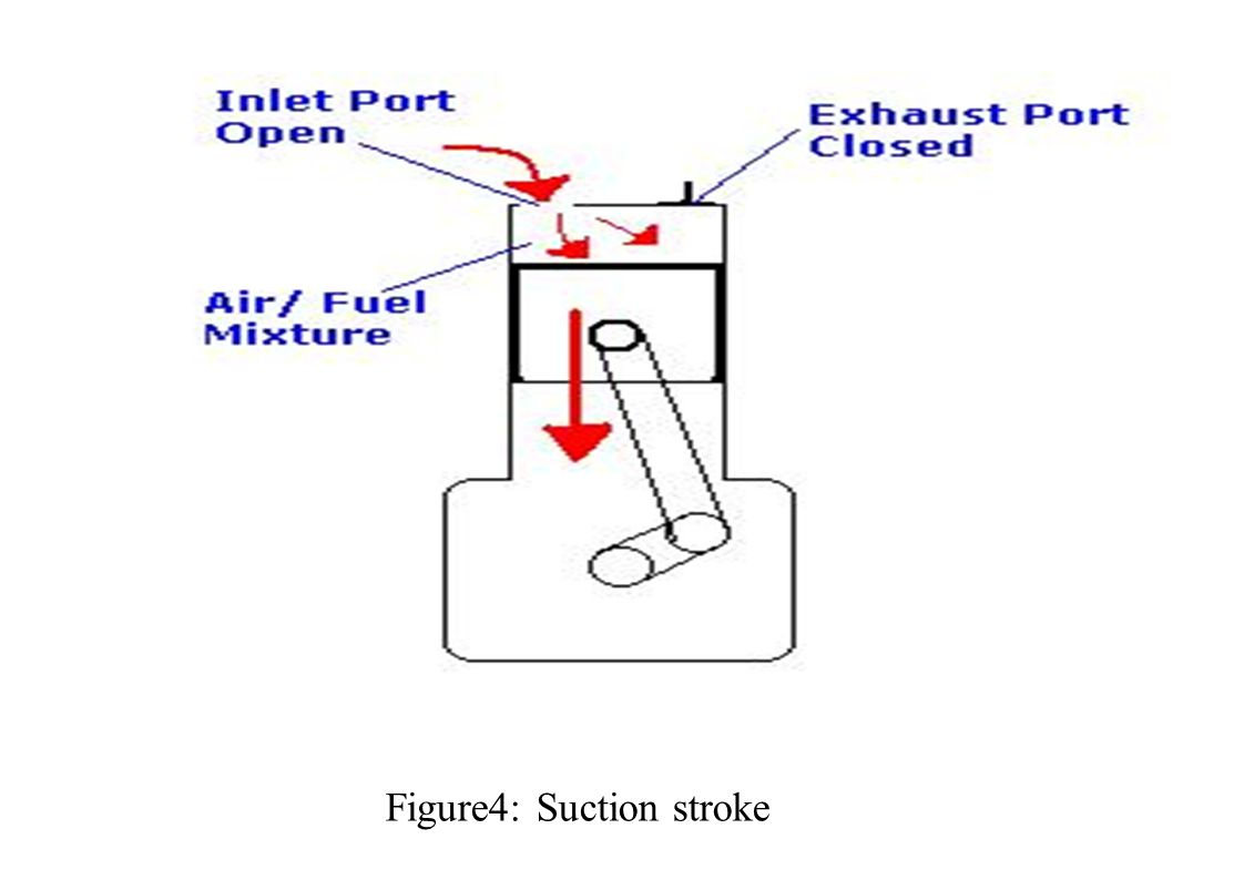 Figure4: Suction stroke