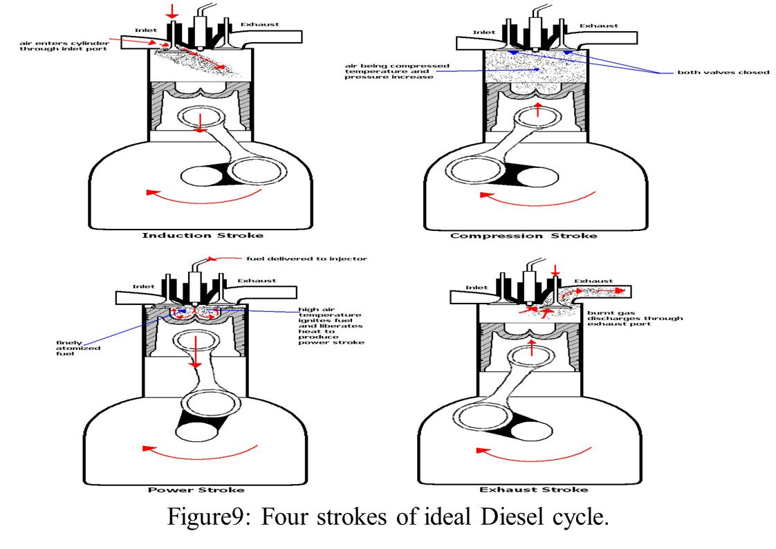 Figure9: Four strokes of ideal Diesel cycle.