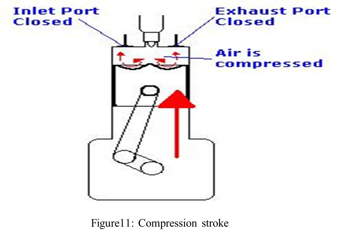 Figure11: Compression stroke