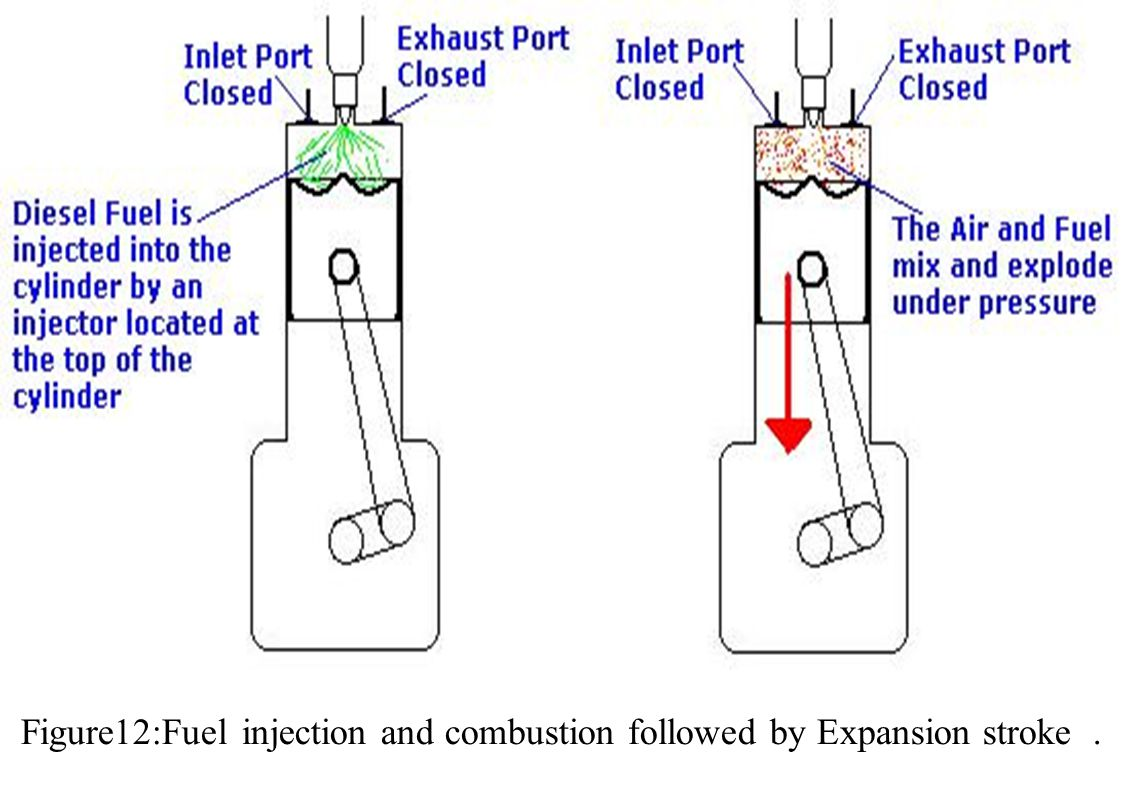 Figure12:Fuel injection and combustion followed by Expansion stroke.