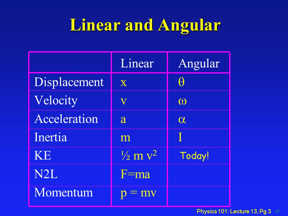 Physics 101: Lecture 13, Pg 3 Linear and Angular LinearAngular Displacement x  Velocity v  Acceleration a  Inertia mI KE ½ m v 2 N2L F=ma Momentum