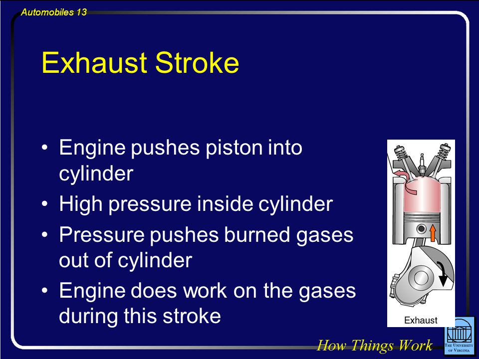 Automobiles 13 Exhaust Stroke Engine pushes piston into cylinder High pressure inside cylinder Pressure pushes burned gases out of cylinder Engine does work on the gases during this stroke